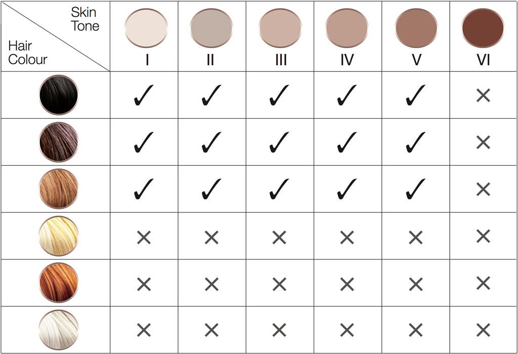 Compatible skin color for Silk-expert IPL