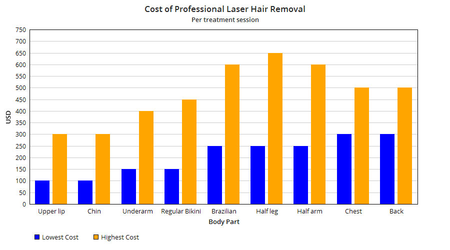 Cost of Professional Laser Hair Removal