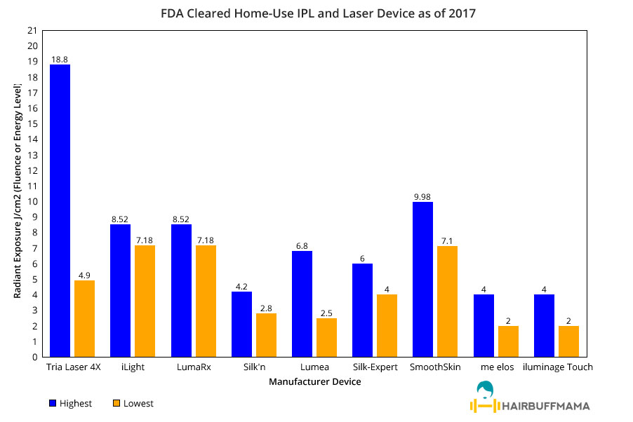 FDA-Cleared-Home-Use-IPL-and-Laser-Hair-Removal-Devices-as-of-2017