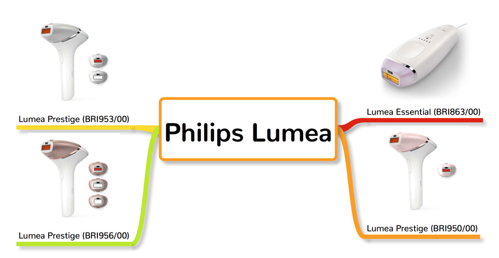 All versions of Philips Lumea