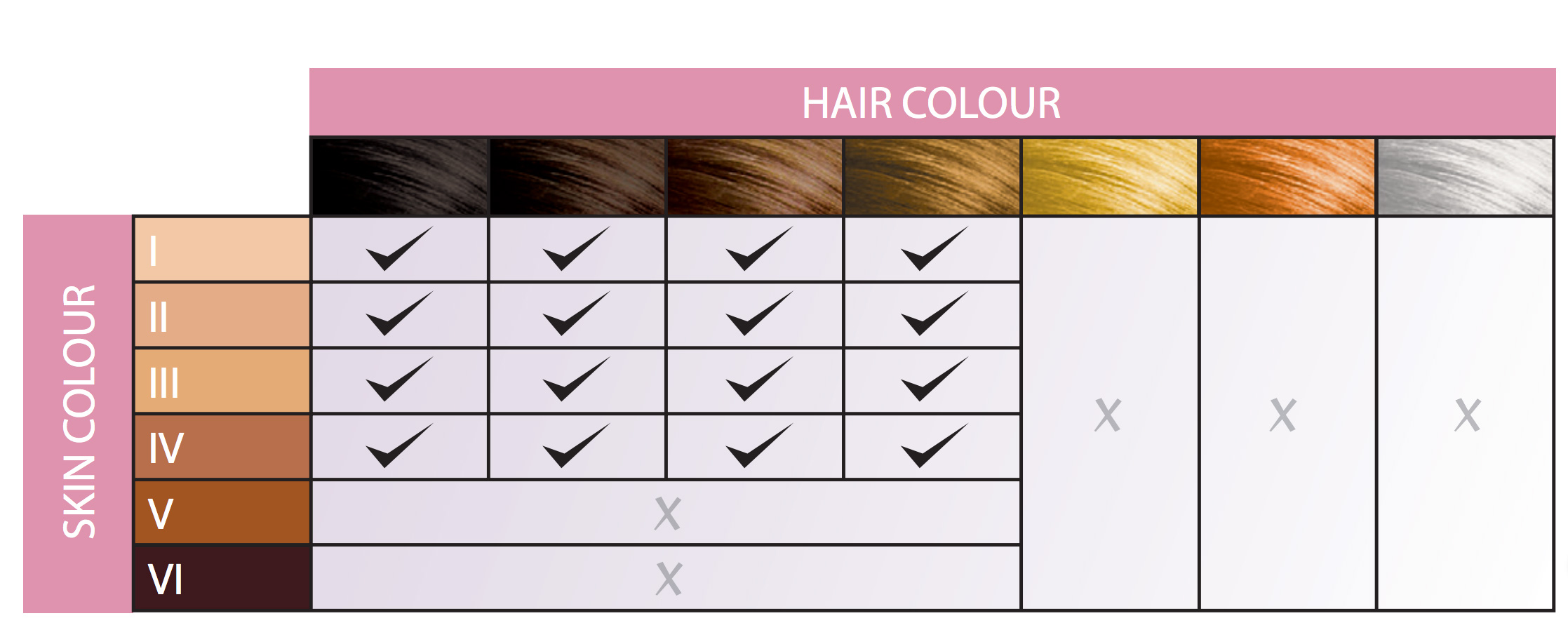 Compatible Skin and Hair Color for Laser hair removal treatment