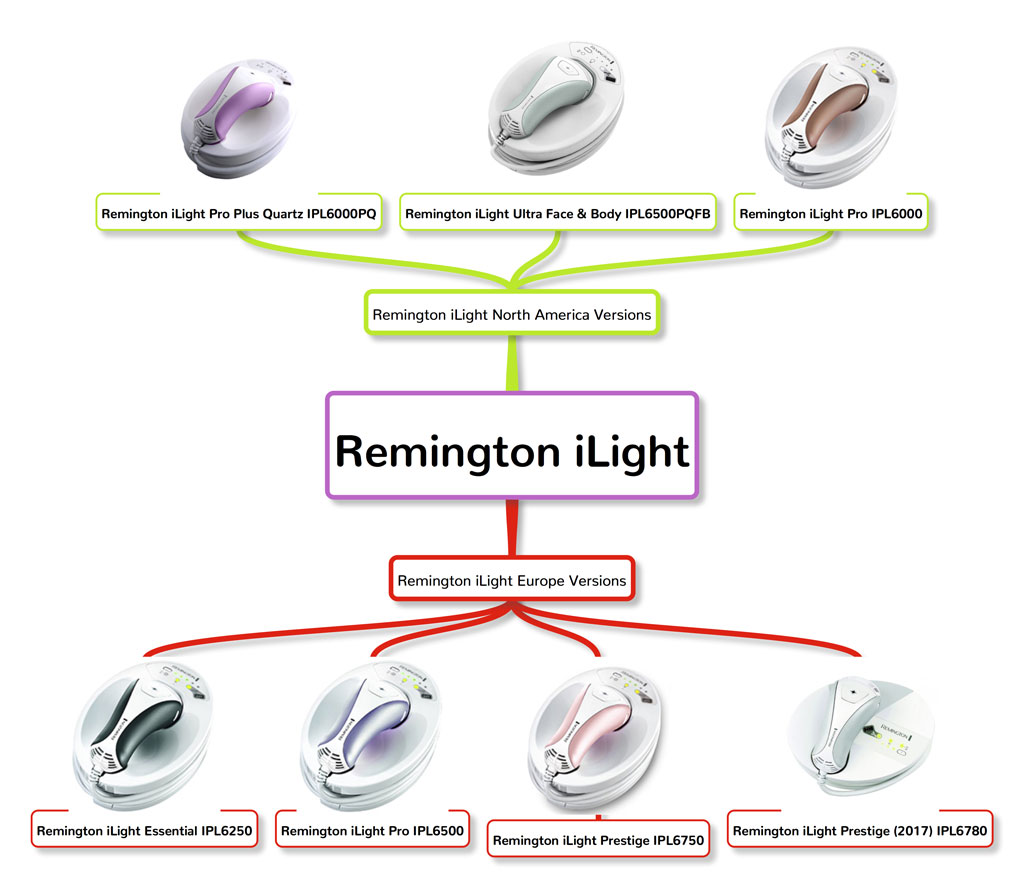 All versions of Remington iLight
