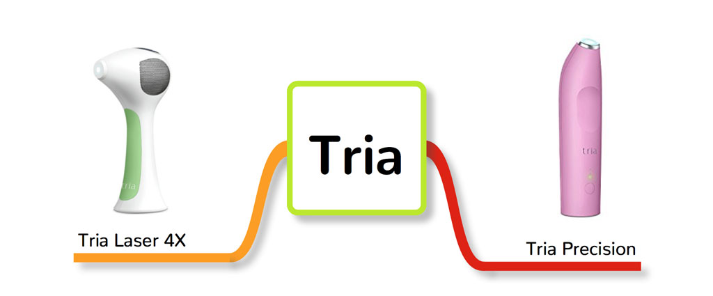 Tria Laser 4X and Tria Precision