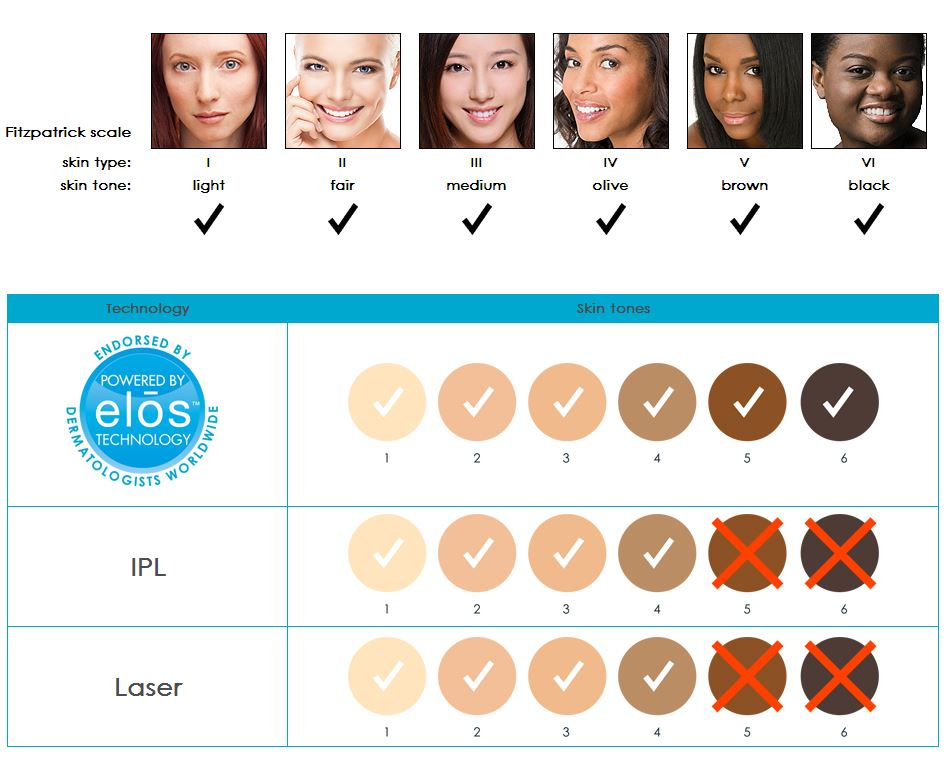 elos technology compatible hair and skin color